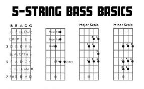 bass scales wall chart music bass guitar diagrams wiring diagrams