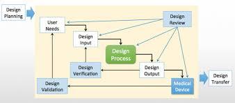 Design Control Process Flow Chart V V Flowchart Sunstone Pilot Inc