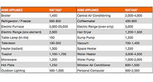Home Appliance Amp Reference Chart 46 Disclosed Home Appliances Chart
