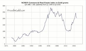Real Estate Index Chart Investment Real Estate
