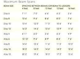 Roof Beam Sizing Chart Roof Support Beam Span Calculator New Images Beam