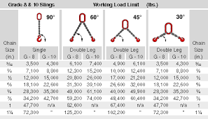 100 Grade Chain Chart Chain Slings Page 3 3 Grade 8 And 10 Capacity Tables Grade