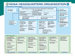 Noaa Org Chart Noaa And The National Marine Fisheries Service Ppt Video