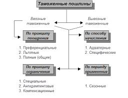 Реферат Виды пошлин ru  преференциальный режим таможенного обложения а также отсутствием международных соглашений о создании таможенного союза или специальных таможенных зон