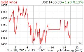 Gold Price On 28 November 2019