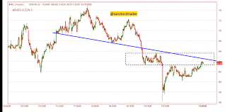 Bhel At Interesting Juncture On Hourly Chart
