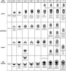 National Guard Pay Chart United States Military Rank Structure For The Air Force