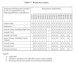 Std Summary Chart Overview Of Mil Std 461 Advanced Conversion Technology