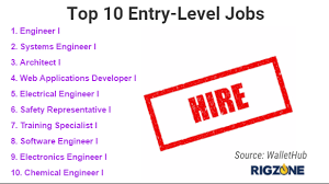 entry levle blog jobs in engineering ranked best for entry level work rigzone