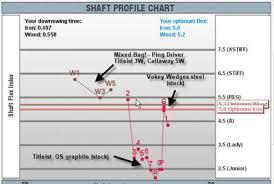 Matrix Shaft Swing Speed Chart Shaft Selection Dlance Golf