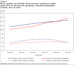 Blood Pressure Of Adults 2012 To 2015