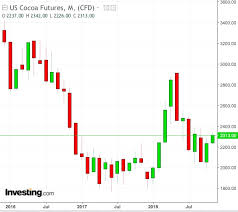 Cocoa Commodity Chart Cocoa Could Become Commodities King After 2 Years Of Steep