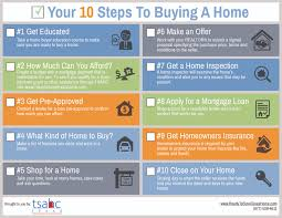 Sample Home Buying Checklist Amazing Home Buyer Checklist About Sample Pdf Buyers Checklist Full 15