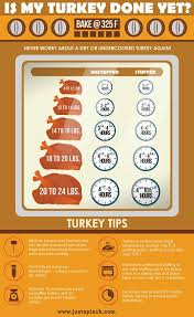 Turkey Thawing Chart Is My Turkey Done Yet In 2019 Thanksgiving Recipes