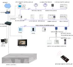 home automation design 1000 ideas. Plush Design Home Automation System The Basics . 1000 Ideas