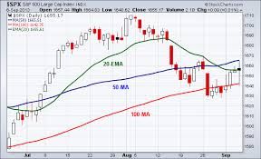 Spx Moving Average Chart Using Moving Averages When Trading