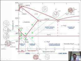 iron carbon diagram nptel iron auto wiring diagram schematic cct diagram nptel cct auto wiring diagram schematic