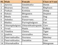 Tarabalam Chart In Tamil Vastu Chart