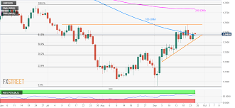 Gbp Usd Technical Analysis Bulls Dominate Above 1 2471 67