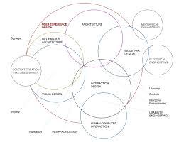 Dan Saffer Designing For Interaction Pdf The Disciplines Of User Experience Design By Dan Saffer