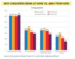 Alcohol Chart The State Of On Premise Beverage Alcohol Cheers