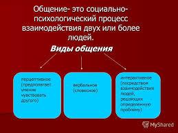 Презентация на тему Общение План План Общение и его роль в  2 Общение