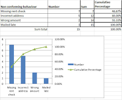 Pareto Chart Analysis Example Pareto Analysis Six Sigma Study Guide
