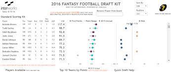 2016 Tableau Fantasy Football Draft Kit Interworks