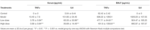 Frontiers Andrographolide Sulfonate Attenuates Acute Lung