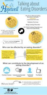 statistics acirc hopewell eating disorder statistics