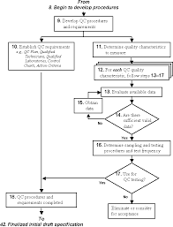 Control Of Nonconforming Product Flow Chart Chapter 4 Quality Control Optimal Acceptance Standards