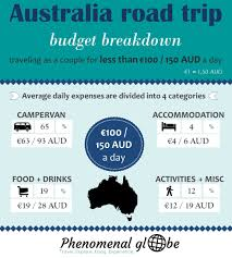 How Much Does It Cost To Travel Australia A Budget Breakdown