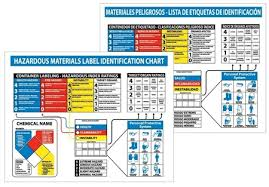 Hazardous Materials Labeling Chart Hazardous Materials Label Identification Wall Chart