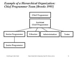 Org Chart Rules Organization Charts Rules