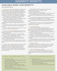 Permanent Partial Disability Chart Mn Minnesota Workers Compensation Quick Reference Guide Pdf