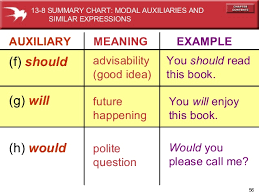 Summary Chart Of Modals And Similar Expressions Chapter 13 Modals Ii