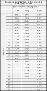 Lic New Jeevan Anand 815 Premium Chart Interpretive Lic Jeevan Anand Premium Chart Lic Jeevan Anand