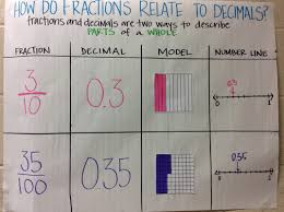 Comparing Fractions Anchor Chart All Categories Fourth Grade Weebly