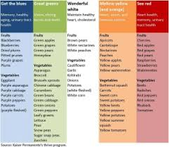 Great Tool Colorful Chart Of Health Benefits From Eating