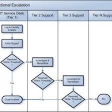 Escalation Process Flow Chart Template 148780791315