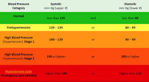 Healthy Blood Pressure Chart Madison County Iowa Public Blood Pressure Clinics Page
