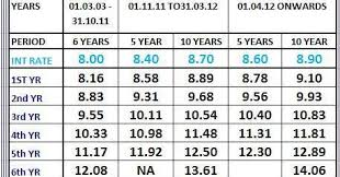 Nse Accrued Rate Of Interest Fy 12 13 National Saving