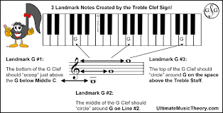 Musical Staff Sign Clef Signs Create Landmark Notes Ultimate Music Theory