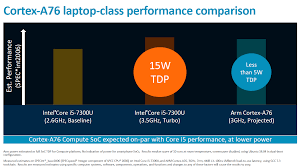 Arm Processor Chart Arm Unveils Client Cpu Performance Roadmap Through 2020