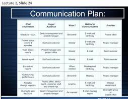 Internal Communications Plan Template Fresh 30 Internal Munication