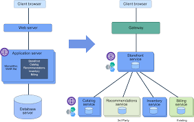 Microservices For Fast Time To Market And Improved App