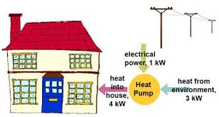 cops eers and seers power knot the heat pump takes power from the environment and uses electrical power to move that power to the inside space more power is put into the house than used