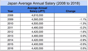 Architectural engineering salary range Structural In Japan The Average Household Netadjusted Disposable Income Per Capita Is Usd 27 323 Year Less Than The Oecd Average Of Usd 29 016 Year Hudson New Zealand What Is The Average Salary In Japan Quora
