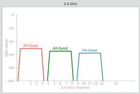 Best Wifi Channel To Use For 2 4 Ghz
