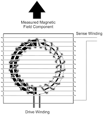 Gi Low Noise Permalloy Ring Cores For Fluxgate Magnetometers